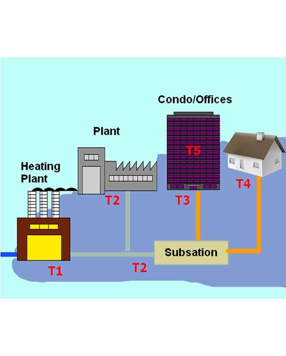 Energy Meter Application