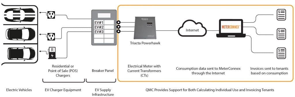 EV Metering System